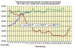 Heizölpreise-Trend Mittwoch 12.04.2017: Rohölpreisanstieg hält weiter an