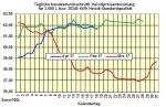 Heizölpreise-Trend Mittwoch 19.04.2017: Schwache Rohölpreise und starker Euro lassen Heizölpreise weiter fallen