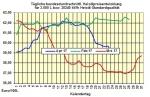 Heizölpreise-Trend Dienstag 25.04.2017: US-Ölfrackingunternehmen setzen Ölpreise weiter unter Druck und Euro sehr stark