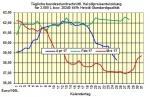 Heizölpreise-Trend Mittwoch 26.04.2017: Starker Euro lässt Heizölpreise weiter fallen