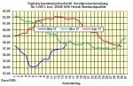 Heizölpreise-Trend Dienstag 16.05.2017: Rohölpreise setzen Preisanstieg fort