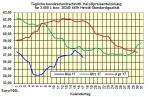Heizölpreise-Trend Donnerstag 18.05.2017: Heizölpreise leicht steigend - starker Euro bremst weiteren Ölpreisanstieg