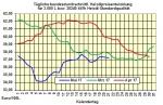 Heizölpreise-Trend Montag 22.05.2017: Weiter steigende Ölpreise ziehen auch Heizölpreise in die Höhe
