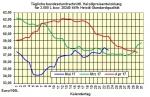 Heizölpreise-Trend Mittwoch 24.05.2017: Schwacher Euro und weiter steigende Ölpreise lassen Heizölpreise heute steigen