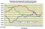 Heizölpreise-Trend Dienstag 30.05.2017: Ölpreise und Euro bleiben weiter unter Druck