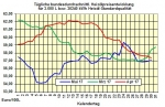 Heizölpreise-Trend Mittwoch 31.05.2017: Heizölpreise zum Monatsausklang leichter erwartet