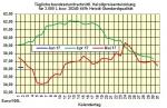 Heizölpreise-Trend Freitag 02.06.2017: Ölpreise zum Wochenausklang unter starkem Druck