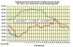 Heizölpreise-Trend Dienstag 6.06.2017: US-Austritt aus Pariser Klimaschutzabkommen hält Ölpreise weiter unter Druck
