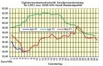 Heizölpreise-Trend Mittwoch 7.06.2017: Brentölpreis fällt wieder unter die Marke von 50 USD/Barrel
