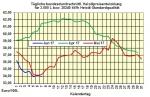 Heizölpreise-Trend Donnerstag 08.06.2017: Ölmarkt weiter stark überversorgt - Heizölpreise profitieren davon