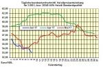 Heizölpreise-Trend Freitag 9.06.2017: Heizölpreise zum Wochenausklang seitwärts erwartet