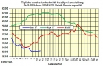 Heizölpreise-Trend Montag 12.06.2017: Ölpreise setzen ihren Stabilisierungskurs fort