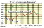 Heizölpreise-Tendenz Donnerstag 15.06.2017: Ölpreisverfall geht weiter  und lässt heute Heizölpreise stark fallen