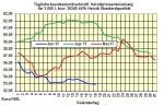 Heizölpreise-Trend Montag 19.06.2017: US-Frackingunternehmen setzen Rohölpreise weiter unter Druck