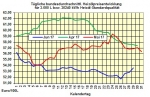Heizölpreise-Trend Freitag 30.06.2017: Heizölpreise zum Monatsausklang seitwärts