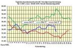 Heizölpreise-Trend Dienstag 25.07.2017: Heizölpreise mit wenig Bewegung erwartet