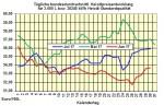 Heizölpreise-Trend Montag 31.07.2017: Monatsende mit stark steigenden Heizölpreisen