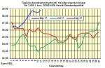Heizölpreise-Trend: Abwärtstrend bei Heizölpreisen setzt sich heute fort