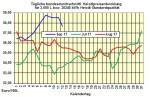 Heizölpreise-Trend: Preisrückgang bei Heizölpreisen setzt sich auch zur Wochenmitte fort
