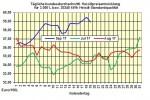 Heizölpreise-Trend: Heizölpreise zur Wochenmitte erneut fallend