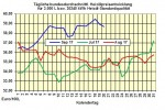 Heizölpreise-Trend: Heizölpreise heute mit starkem Preisanstieg