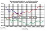 Heizölpreise-Trend: Heizölpreise starten steigend in die neue Woche