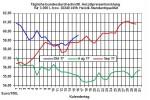 Heizölpreise-Trend: Heizölpreise setzen heute Preisanstieg fort - leicht steigend