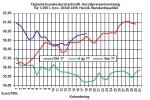 Heizölpreise-Trend: Heute leichte Entspannung bei Heizölpreisen erwartet