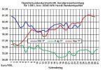 Heizölpreise-Trend: Heizölpreise heute im Rückwärtsgang