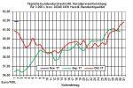 Heizölpreise-Trend: Höhenflug der Ölpreise vorerst beendet