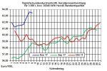 Heizölpreise-Trend: Heizölpreise seitwärts