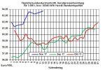 Heizölpreise-Trend: Fallende Ölpreise lassen auch Heizölpreise zum Wochenstart fallen