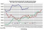 Heizölpreise-Trend: Heizölpreise am Dienstag seitwärts bis leicht steigend erwartet