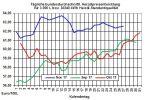 Heizölpreise-Trend: Schwächerer Euro lässt Heizölpreise heute steigen