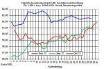 Heizölpreise-Trend: Beschliesst die Opec heute eine Verlängerung der Ölförderkürzung bis zum 31.12.2018?