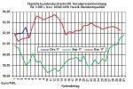 Heizölpreise-Trend: Steigende Rohölpreise und ein schwacher Euro lassen zur Wochenmitte die Heizölpreise steigen