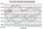 Heizölpreise-Trend: Steigende Rohölpreise und ein weiter schwacher Euro lassen Heizölpreise Richtung Wochenende wieder steigen