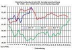 Heizölpreise-Trend: Schwacher Brentölpreis und starker Euro lassen heute die Heizölpreise fallen