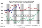Heizölpreise-Trend: Steigender Brentölpreis schickt die Heizölpreise steigend in den 3.Advent