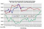 Heizölpreise-Trend: Fehlende Impulse lassen Heizölpreise in die neue Woche seitwärts starten