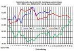 Heizölpreise-Trend: Heizölpreise verabschieden sich steigend ins Weihnachtswochenende