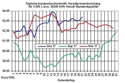 Heizölpreise raiffeisen