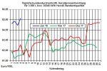 Heizölpreise-Trend: Heizölpreise mit kleiner Verschnaufpause ins Wochenende