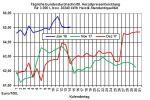 Heizölpreise-Trend: Dem starken Euro sei Dank - Heizölpreise zum Wochenstart seitwärts