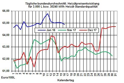 Heizölpreise-Trend: Starker Ölpreisrücksetzer am Vortag lässt heute Heizölpreise fallen