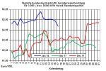 Heizölpreise-Trend: Heizölpreise bei ruhigem Handel seitwärts