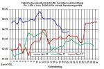 Heizölpreise-Trend:Heizölpreise seitwärts - neue Ölförderprognosen der IEA halten Ölpreise unter Druck
