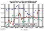 Heizölpreise-Trend: Heizölpreise zum Wochenausklang seitwärts