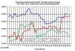 Heizölpreise-Trend: Stärkerer US-Dollar bringt indirekt Entspannung bei den Heizölpreisen