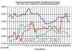 Heizölpreise-Trend: Rückgang der Heizölpreise setzt sich heute fort